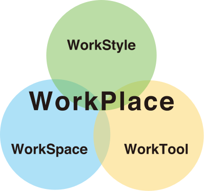 WorkPlaceとは、WorkStyle,WorkSpace,WorkToolの調和